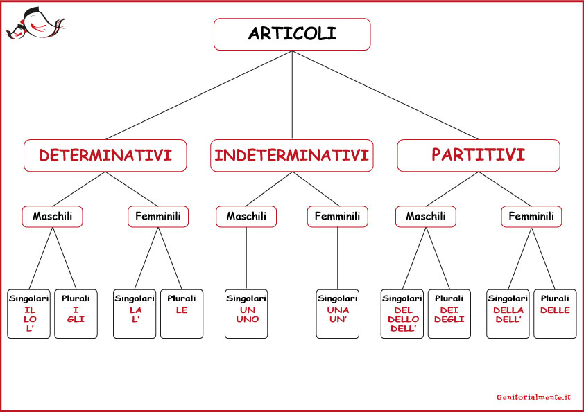 Articoli determinativi, indeterminativi e partitivi: schema